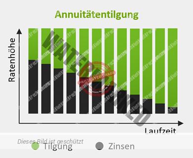 Grafische Darstellung der Annuitätentilgung